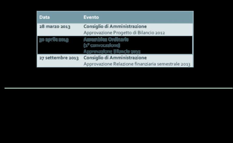 Calendario Finanziario 2013